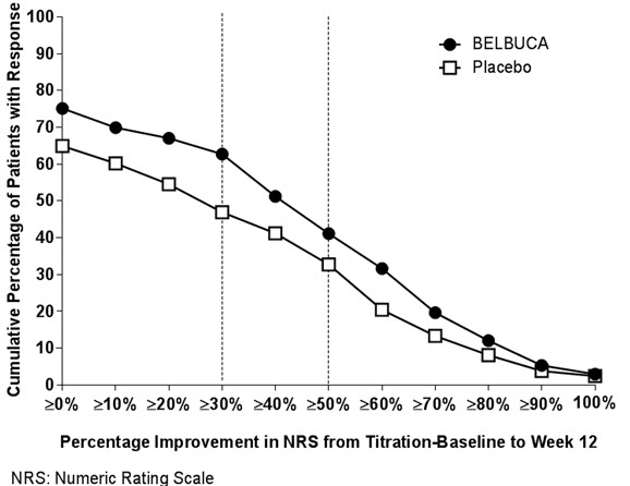 Figure 1: Percentage Improvement in Pain Intensity from Titration-Baseline to Week 12