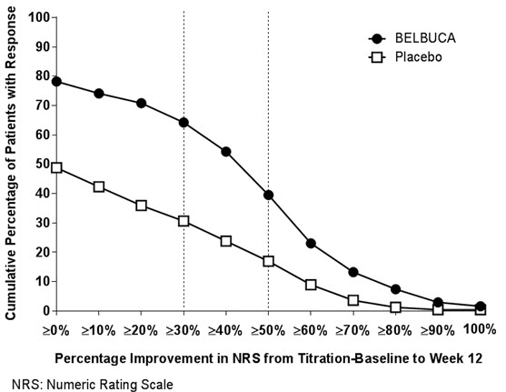 Figure 2: Percentage Improvement in Pain Intensity from Titration-Baseline to Week 12