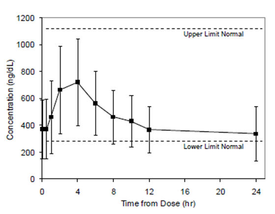 Figure 2 Mean (±SD) Steady-State Serum Total Testosterone Concentrations on Day 90 (N=129)