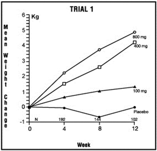 Mean Weight Change for Patients Evaluable for Efficacy in Trial 1