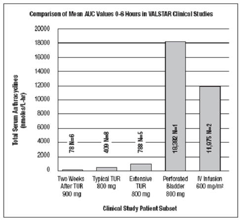 FIGURE 2. Comparison of Mean AUC0-6 hours in VALSTAR Clinical Studies (N=number of patients)