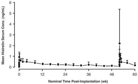 Figure 1: Mean Serum Histrelin Concentration versus Time Profile for 17 Patients Following Insertion of First and Second VANTAS Implants. (Note that only four patients underwent intensive pharmacokinetic sampling during the first 96 hours following the second implant.)