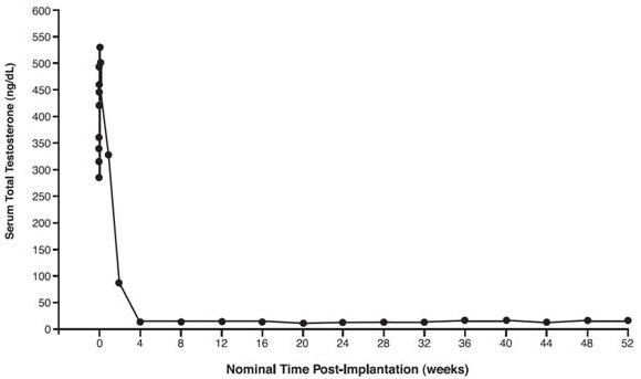 Figure 2: Mean Serum Total Testosterone Concentrations for all PK Patients, n=17. (Note that in this group, sampling began minutes after insertion of VANTAS.)