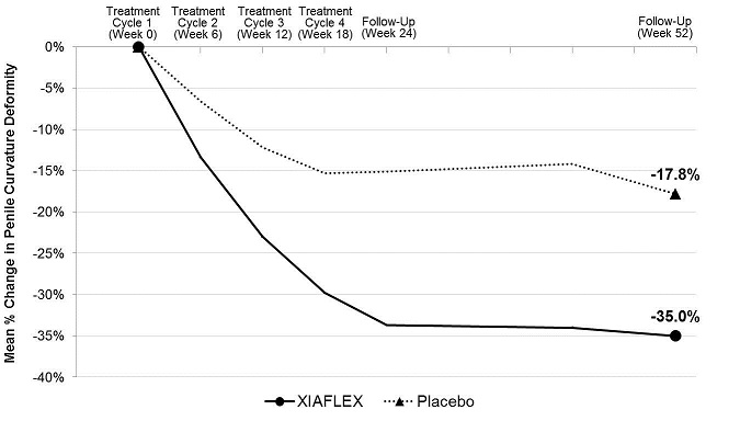 Figure 2. Mean Percent Change in Penile Curvature Deformity – Study 1