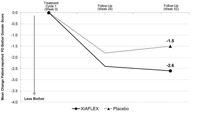 Figure 5. Mean Change in Patient-Reported Peyronie's Disease Bother Domain Score – Study 2